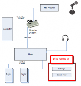 Home_Recording_Studio_Diagram_w_M Audio_Delta_66 284x300 home recording studio wiring keep it simple hybrid recording studio wiring diagram at creativeand.co